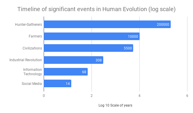 Timeline of significant events in Human Evolution (log scale)
